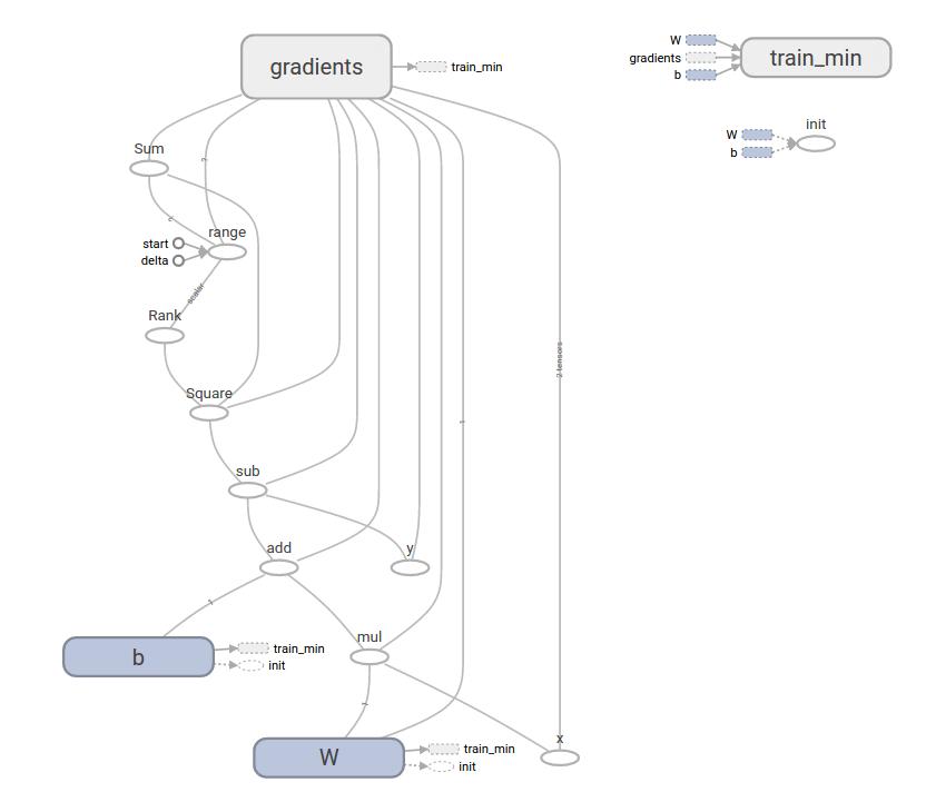 TensorFlow 计算图